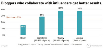 Lorsqu'on demande à quelle fréquence les blogueurs travaillent avec des influenceurs, nous voyons que les blogueurs qui incluent des influenceurs dans la plupart de leur contenu sont beaucoup plus susceptibles de signaler le succès.