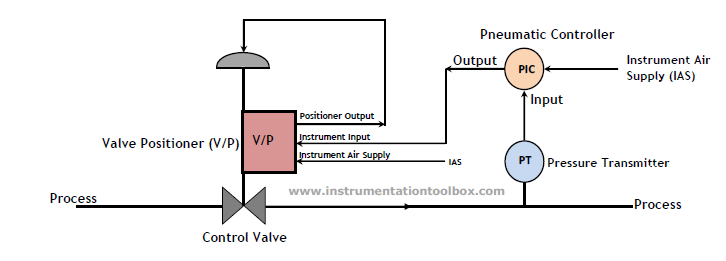 How A Pneumatic Valve Positioner Works Learning