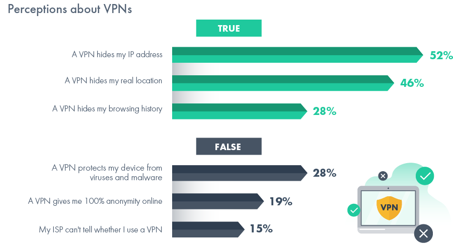 Survey respondents also referred to a nebulous political unrest that they seem to fear. There are no real details on what this unrest might actually be, but suffice it to say that it is having an impact on the American populace and it is making them so fearful that they are willing to start using VPNs in order to obtain a fair amount of security. Younger people also tend to be far more likely to use a VPN in the first place, and about half of these respondents say that they had been hacked at some point or another or they were aware of someone in their social circle who had ended up being hacked. It's pretty clear that this is a problem that is getting a lot more serious as time goes by, so the fact that people are starting to look into using VPNs to protect themselves is a good sign since it means they are taking their privacy into their own hands.