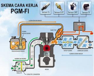 "10 Sensor Pada Mesin Injeksi Honda PGM-FI ""Untuk Perlu Di Ketahui"""