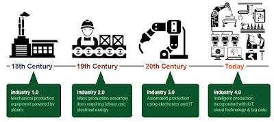 Revolusi Industri 4.0, Peluang dan Tantangan