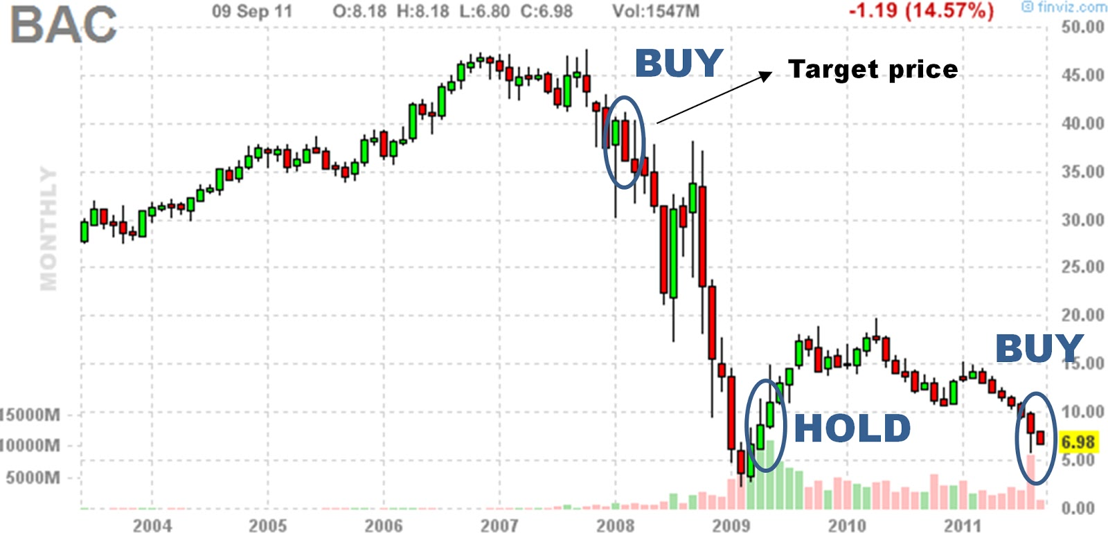 All time high stocks analysts are wrong buy bank of america in 2008 all time high stocks biocorpaavc
