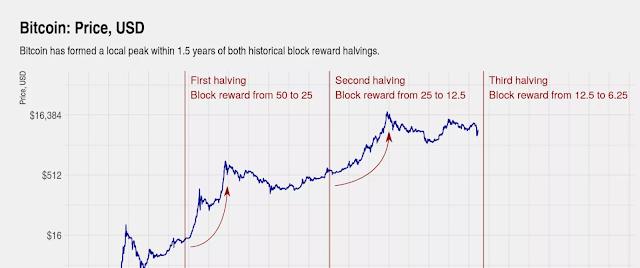 bitcoin halving dates
