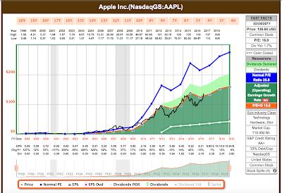 Apple gres saja menjadi perusahaan publik asal Amerika Serikat pertama yang menembus valua USD 1 Triliun; Itulah Nilai Apple Sekarang