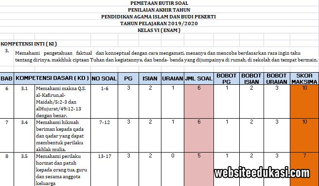 Pemetaan Soal Pat Pai Kelas 6 K13 Tahun 2020 Websiteedukasi Com