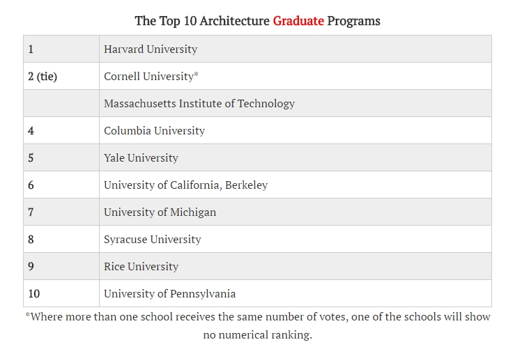 Top 10 Graduate Architecture Schools (Source: Architectural Record)