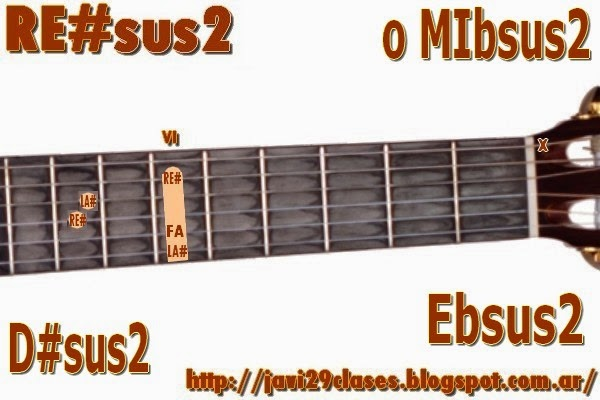 RE#sus2  = MIbsus2 Acorde de guitarra