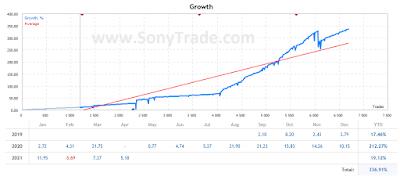 hasil belajar trading saham forex sonytrade indonesia surabaya jakarta medan bandung yogyakarta