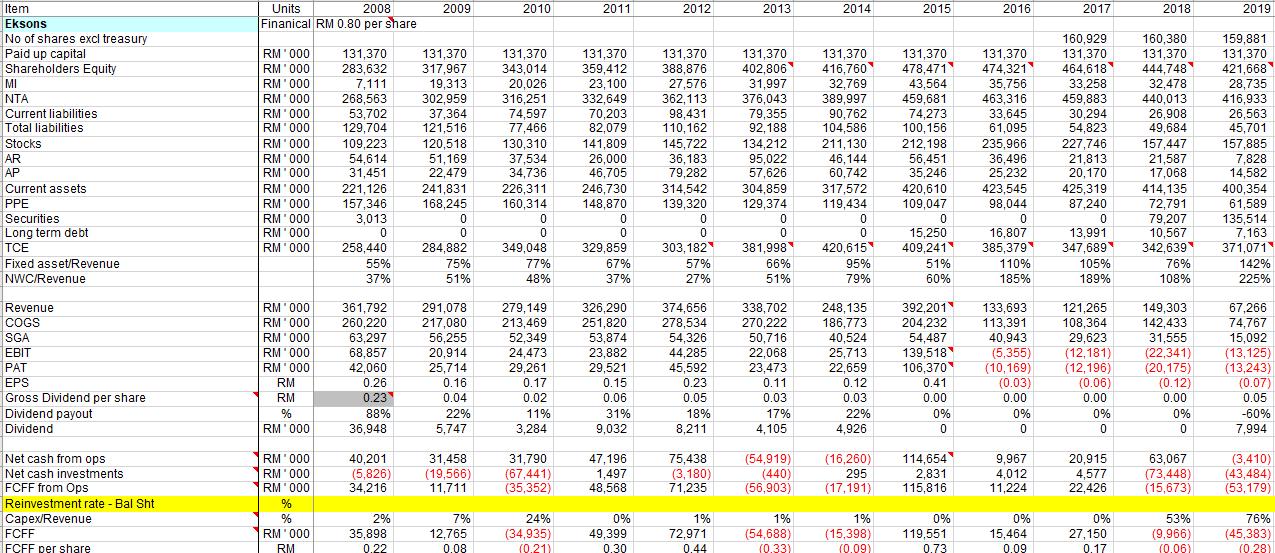 Financial analysis worksheet example
