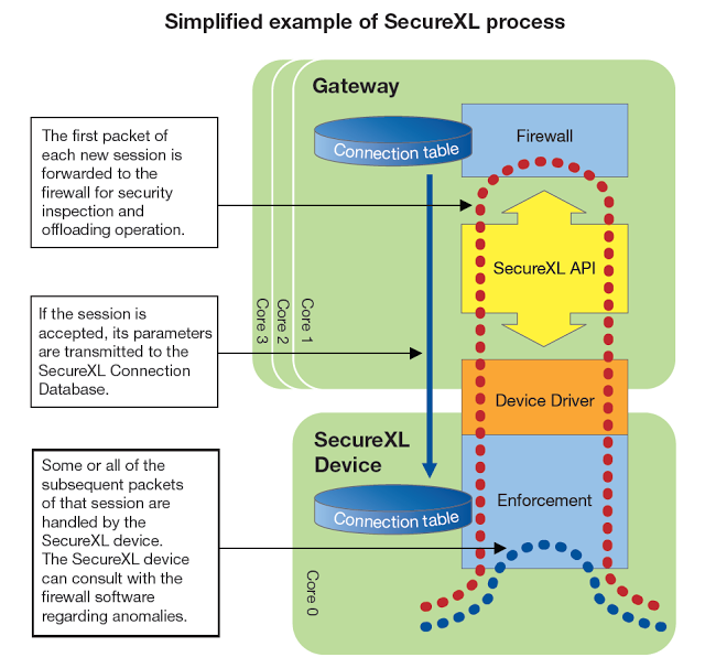 Network Security Devices: Packet Flow Through Checkpoint