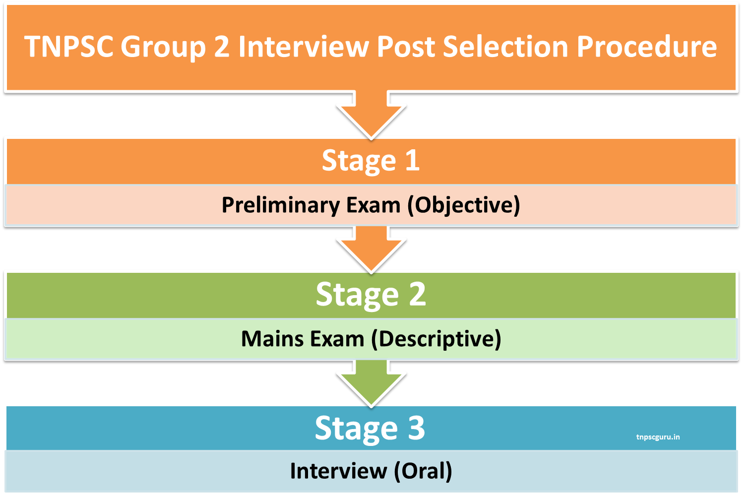TNPSC Group 2 Interview Post Selection Process