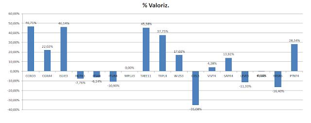 Carteira de Dividendos - Valorização Acumulada até Maio de 2020