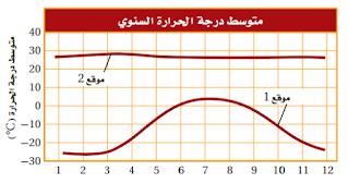 متوسط درجة الحرارة