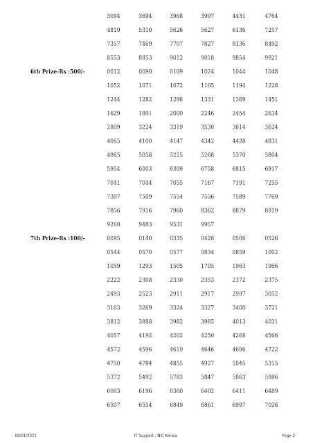 Kerala Lottery Result Nirmal Nr-206 dated 08.01.2021 Part-2