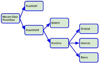 Data Ordinal, data Inverval, dan data Rasio pada Statistika Penelitian