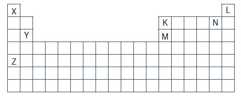 Atom yarıçapı en küçük element