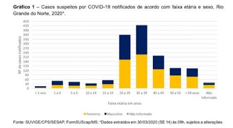 88 cidades do RN registram casos suspeitos de coronavírus; veja lista