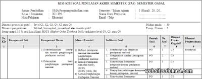Kisi-kisi PAS Ekonomi Kelas 11 Tahun 2019/2020