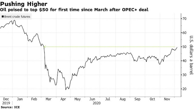Oil Advances Toward $50 After OPEC+ Clinches Compromise Deal - Bloomberg