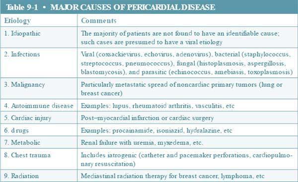 Major Causes of Pericardial Disease