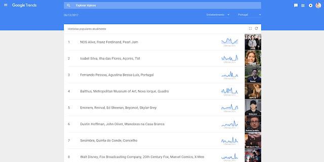 Histórias na berra no dia 06 de Dezembro de 2017 segundo o Google Trends