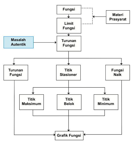 Diagram Alir Turunan Matematika Kelas 11