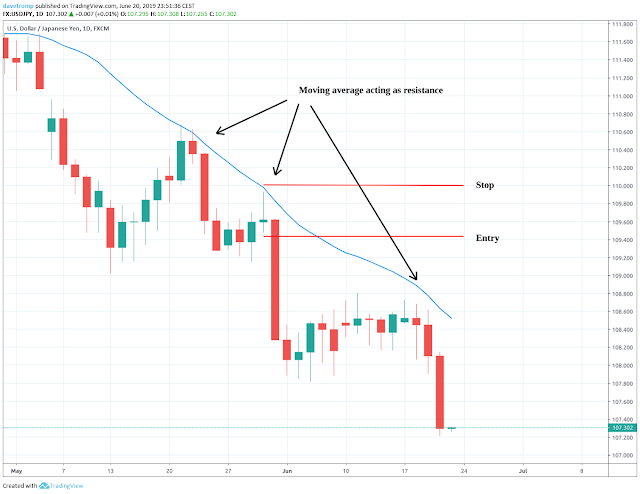 Moving average based support and resistance areas