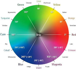 Renk Nedir? Nasıl Oluşur?