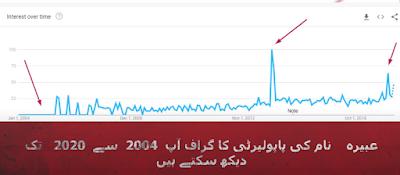Abeera Name Popularity Graph