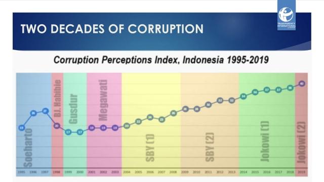 TII-Salah-Satu-Prestasi-Jokowi-adalah-Menurunkan-Indeks-Persepsi-Korupsi-Indonesia