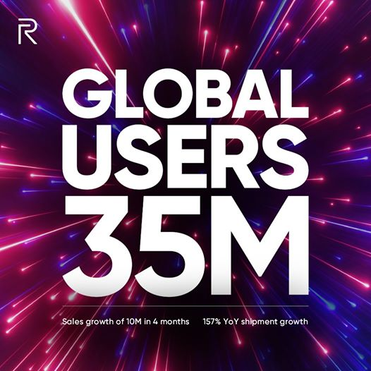 Realme hits 35 million users worldwide with sales growth of 157%