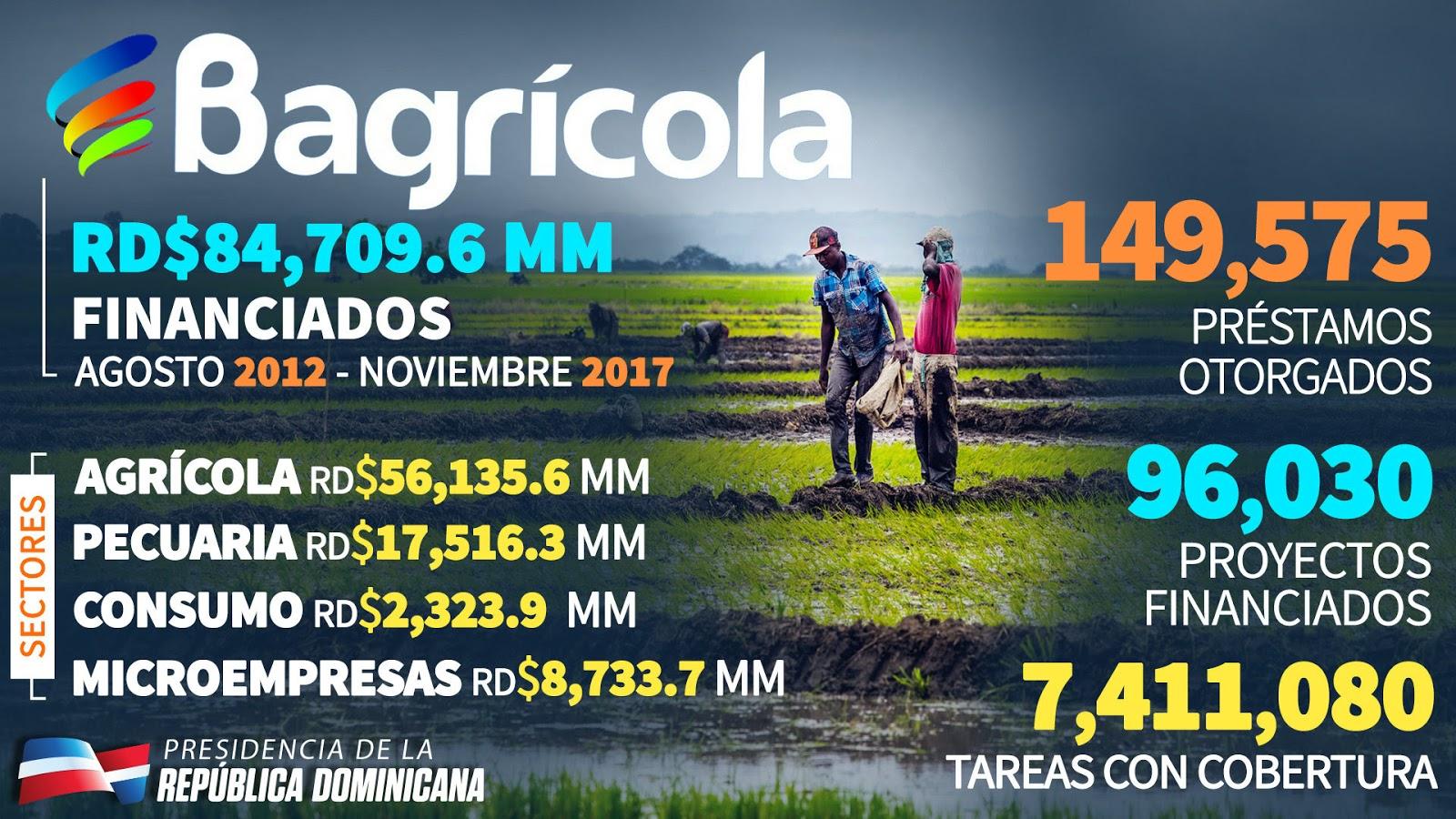 @bagricolaRD RD$84,709.6 MM financiados. Agosto 2012-Noviembre 2017