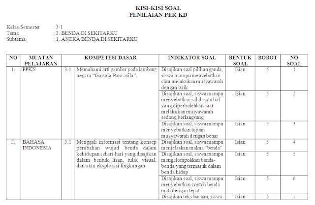 Kisi-kisi Soal KI-3 & KI-4 Kelas 3 SD/MI: Tema 3