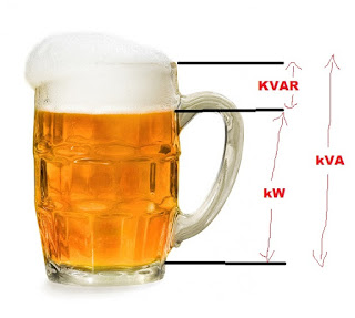 What is Power Factor Beer Analogy & Misconception Behind