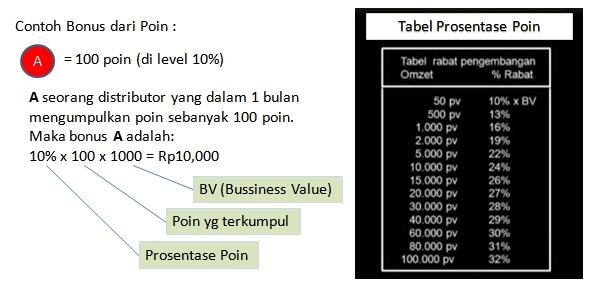 perhitungan bonus