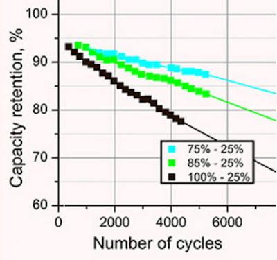 充電放電程度與電池總容量及壽命之關係