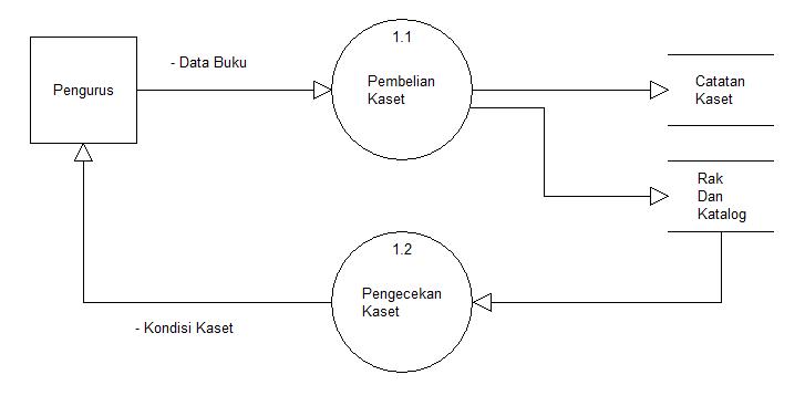 Desain model proses dalam bentuk data flow diagram ccuart Image collections