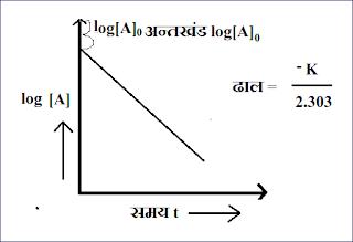 log[A] एवं समय t के मध्य ग्राफ