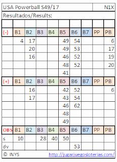 numeros optimizados para jugar porwerball desde españa