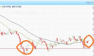 Tanda-tanda saham yang akan naik harganya