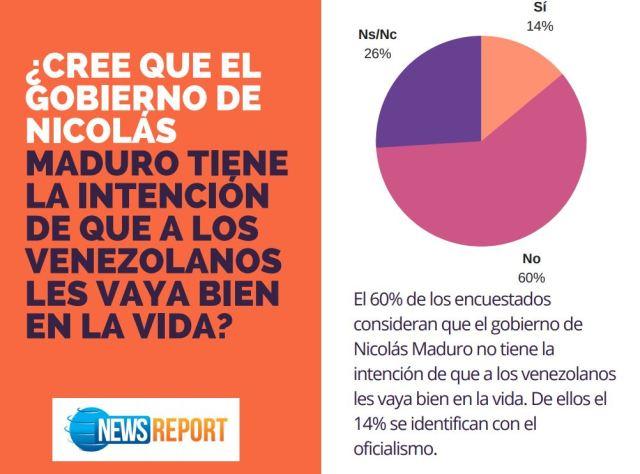 Un ínfimo 13 % de los venezolanos quiere que Maduro siga siendo presidente (Encuesta News Report)