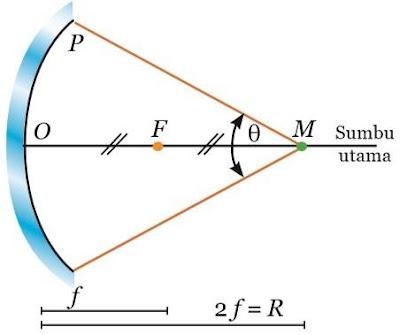 Cahaya dan Alat Optik Materi IPA Kelas 8 Semester Genap