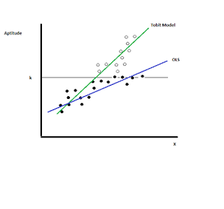 Bayesian Models with Censored Data: A comparison of OLS, tobit and bayesian models