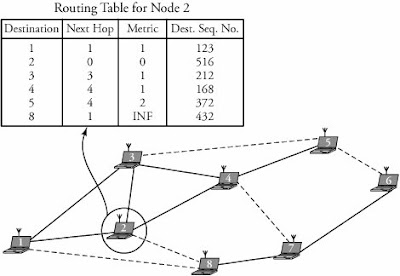dsdv routing protocol source code in ns2