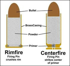 What's The Difference Between Rimfire and Centerfire Ammo?