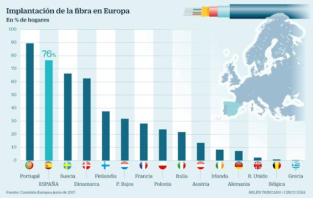 España es el segundo país de Europa con más fibra en hogares.