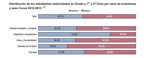 Estudiantes matriculados en las universidades de España en el curso 2012-2013, divididos por rama de enseñanza y sexo