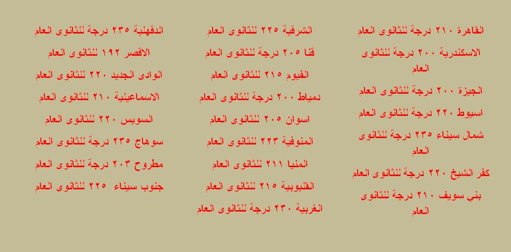 جدول تنسيق الصف الأول الثانوي لكل محافظات مصر للعام الدراسي