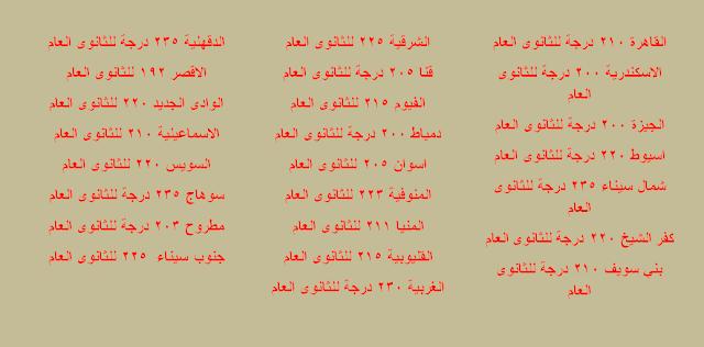 جدول تنسيق الصف الأول الثانوي لكل محافظات مصر للعام الدراسي الجديد ,اوراق التقديم المطلوبة