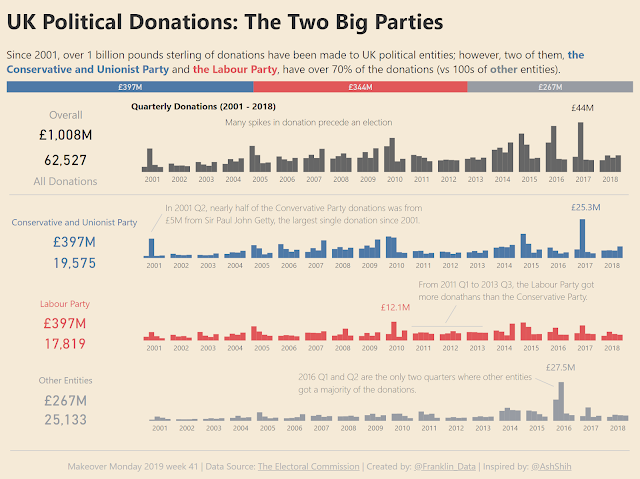 Makeover Monday: Donations Accepted By Political Parties in the UK